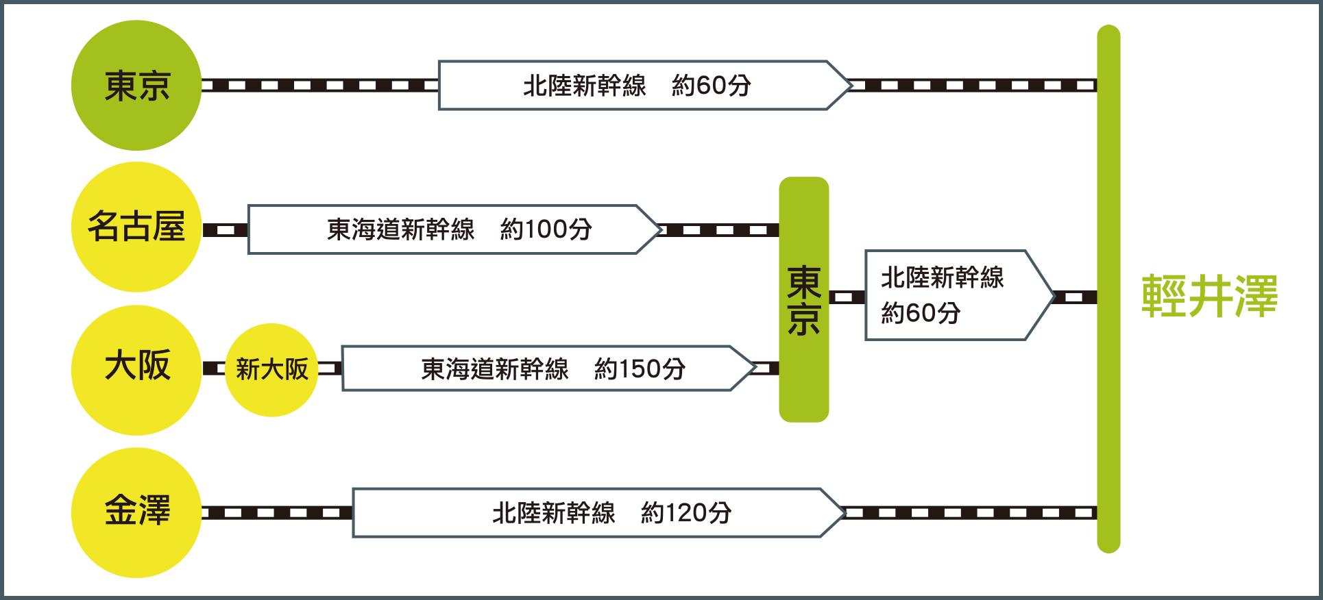 如果搭乘電車(新幹線)
